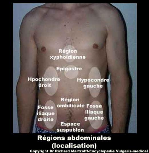 Abdominal trigger point injection locations.?