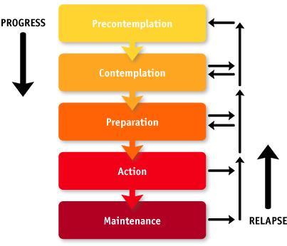 Behavior modification - Answers on HealthTap