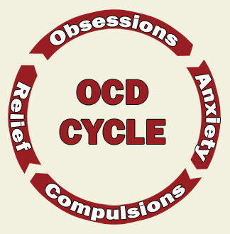 Is there any medication that can help people get rid of ocd?