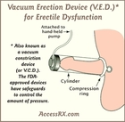 Does nitroglycerin cause erectile dysfunction