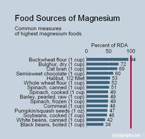 Can magnesium oil be as easily absorbed as a magnesium pill? Less tummy issues?