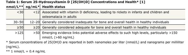 What is the normal range for healthy vitamin d levels?