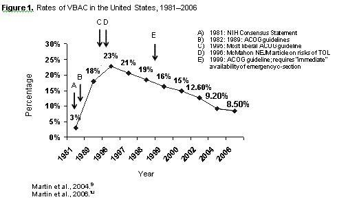 What is the biggest risk for attempting a vbac birth?