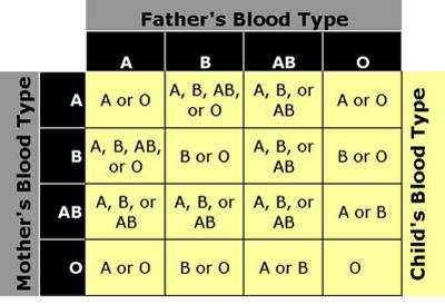 My blood group test found that i'm a Rh d positive should I be concern