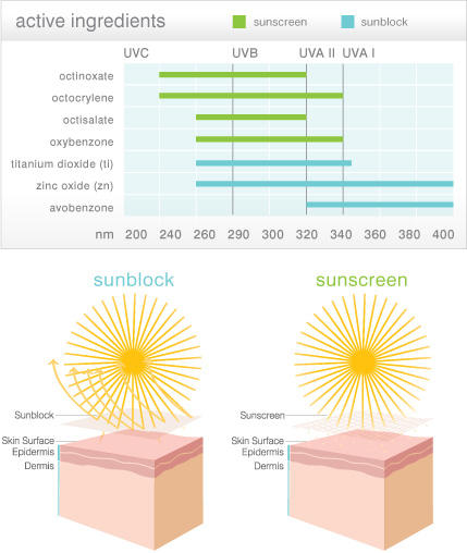 What's the difference between sunblock or sunscreen?
