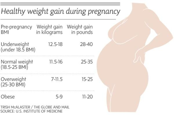 What's the difference between weight gain and pregnancy weight gain?