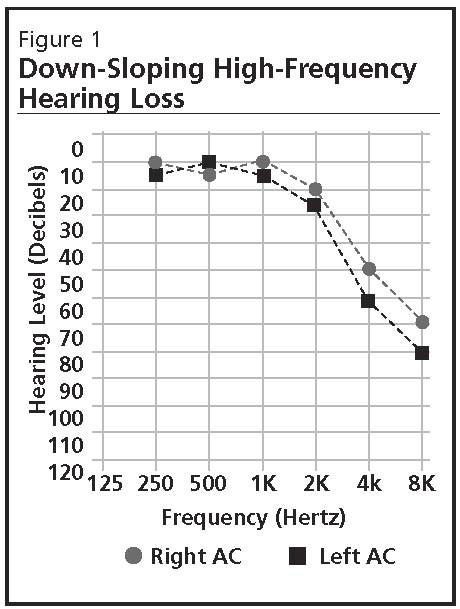 What are some problems of progressive hearing loss?