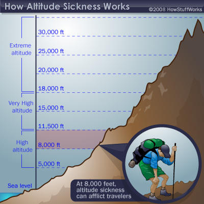 How do you treat altitude sickness?