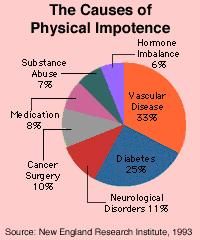 Impotence causes and treatment?