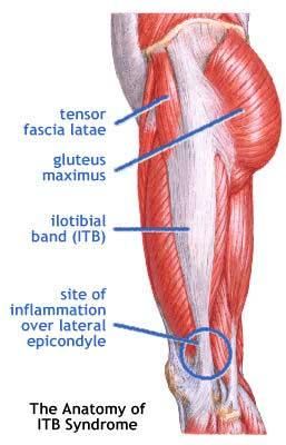 What could cause extreme pain on the outer part of my knee, lower thigh and calf?