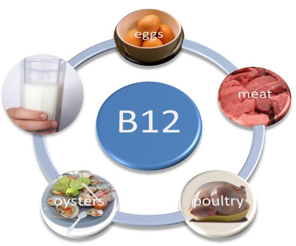 What are B12 deficiency?