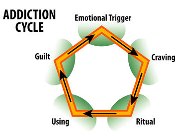 What is the difference between physical and psychological addiction?