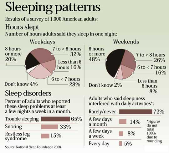 What can I do to address restless sleep syndrome?