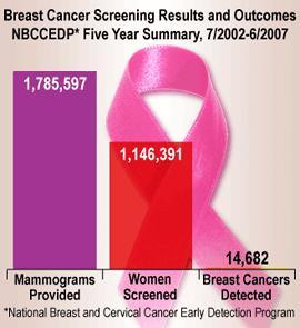 Current recommendations for breast cancer screening?