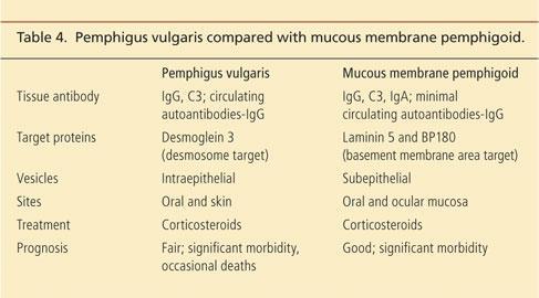 Is pemphigus curable?
