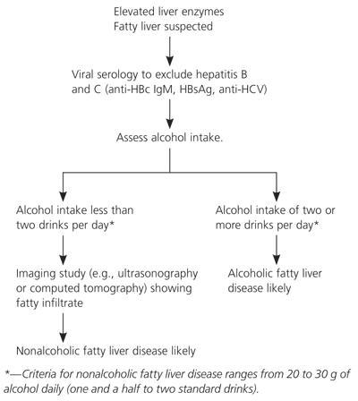 What are the causes of fatty liver and diagnosis?