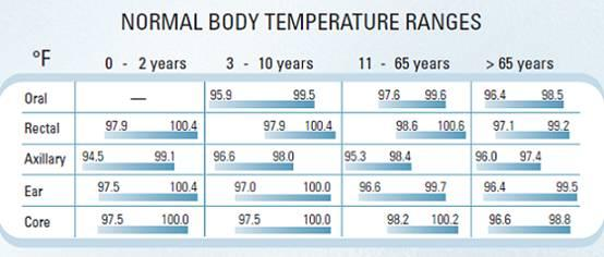 Children fever temperature chart things you didn t know