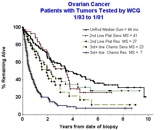 What will happen, if a patient undergoes leprotomy and not take chemo, in 3rd stage ovarian cancer?