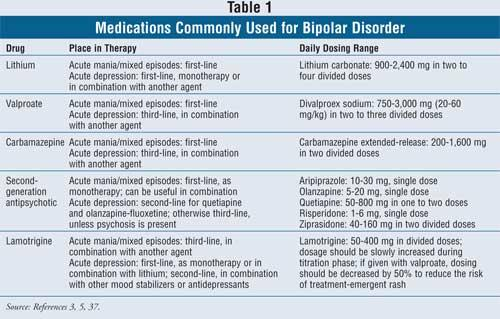 What is the most recommended prescription for bipolar most recent episode mixed?