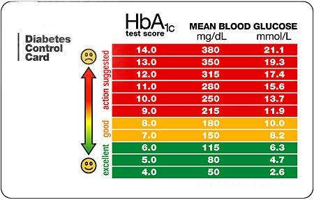 What's the purpose of monitoring glycosylated hemoglobin levels in diabetes?