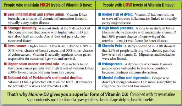Calcium level- 9.5 and with vitamin D3 toxicity level 160 