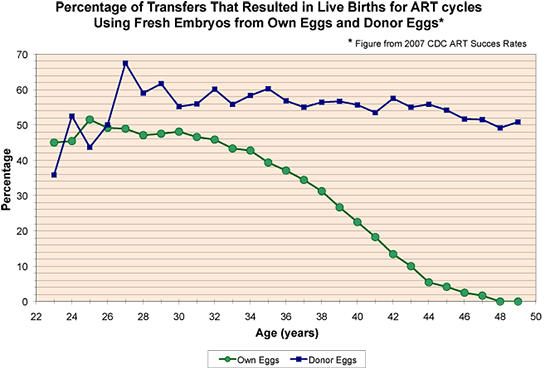 Is maternal age  still a factor for miscarriage when donor eggs are used?