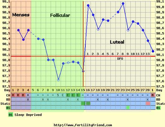 When do I ovulate to get pregnant during the month?