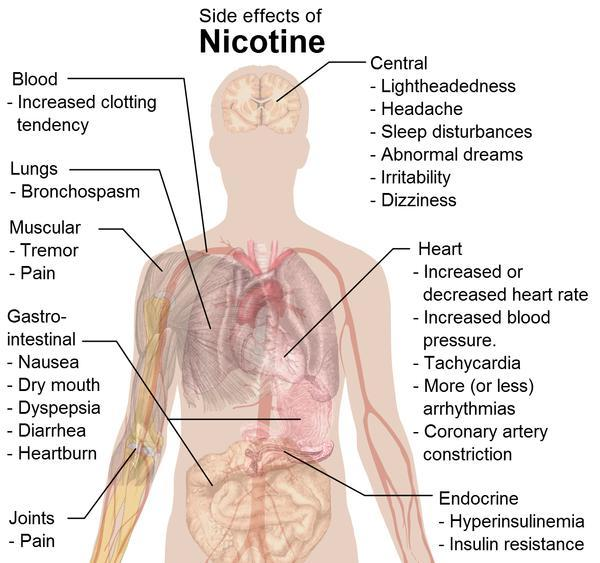 How does nicotine effect someone that has COPD through electronic cigarettes?
