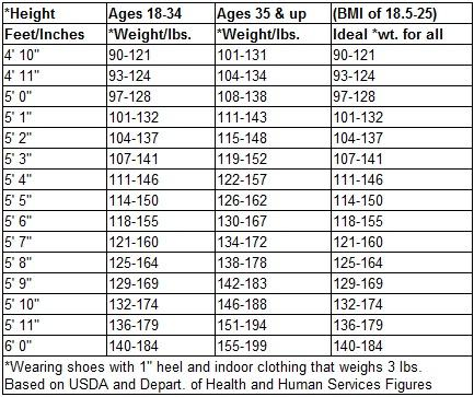 weight age height chart for males: Height and weight chart for men by age 6 height weight age chart