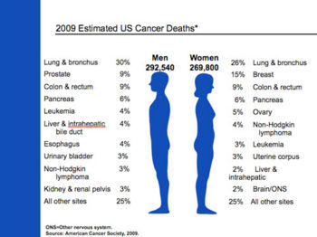How may people die from cancer?