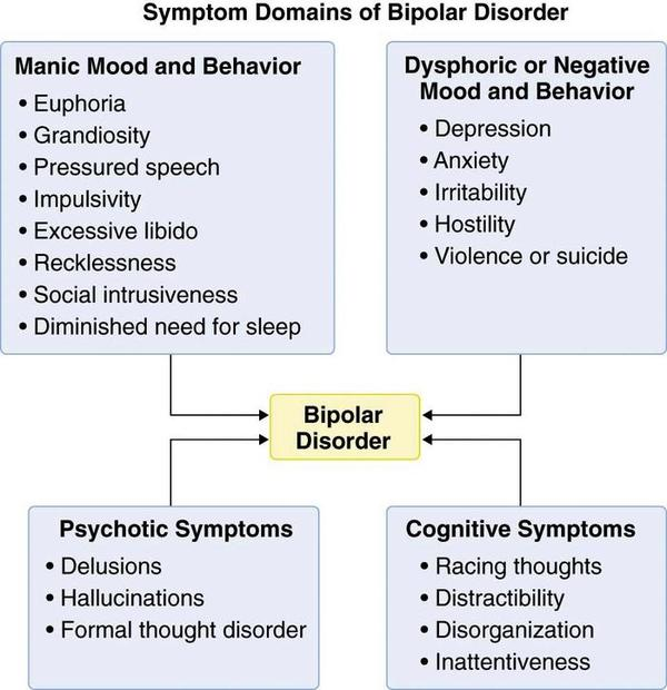 Can i get an online test. I think I am bipolar?