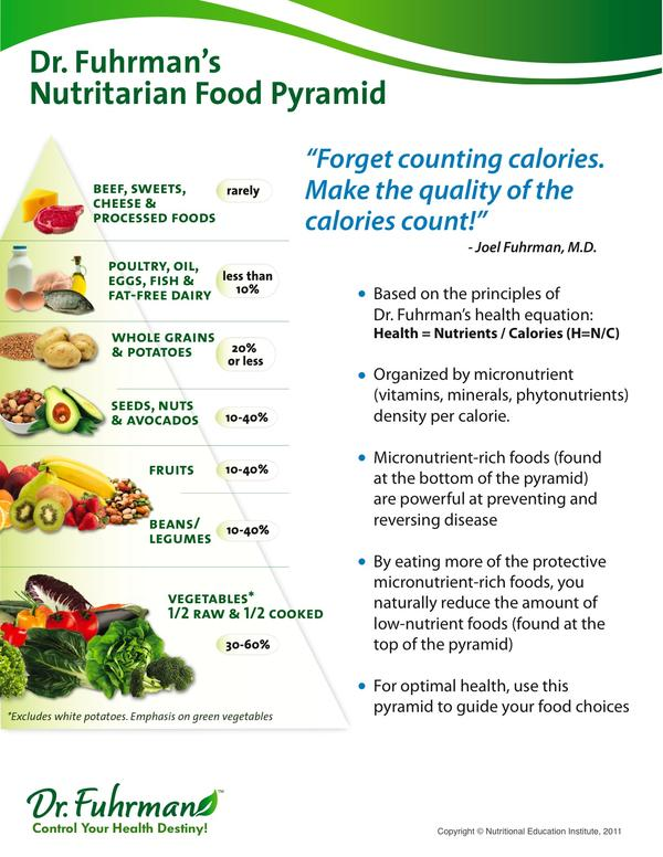 How many nutritionists support the usda food pyramid?