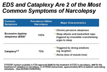 What are the symptoms of cataplexy?