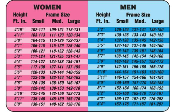 I am just shy of being 5 5 and weight approximately 190 what would be the recommended wieight for a woman of my height who has a sturdy build?