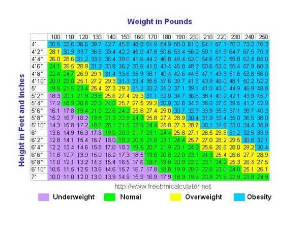 What defines overweight?