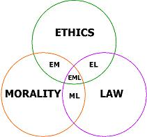 Inquiry for school paper:   1.  What are your professional ethics?  2.  What ethical dilemmas do you face in the work place?