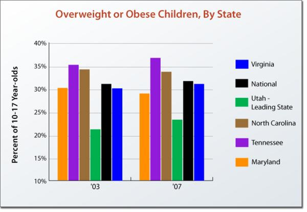 Has the ban on junk food adverts had any positive effects on obesity in children?