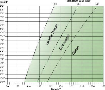 Need BMI or height to weight chart for men?