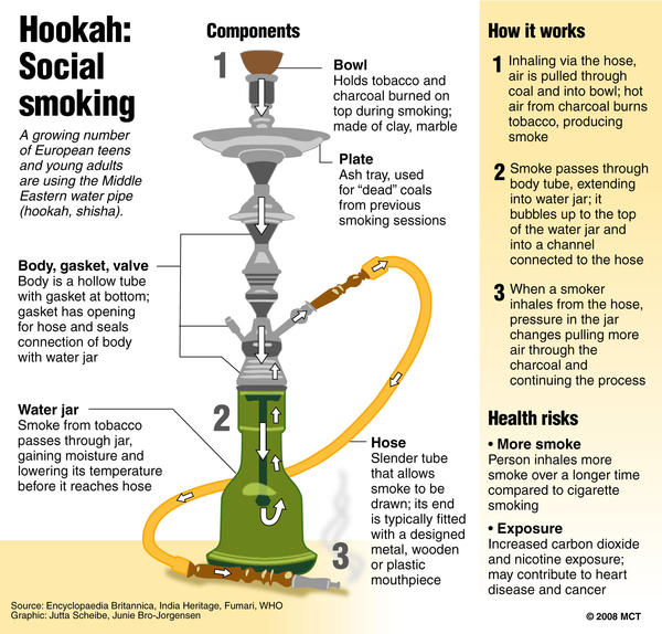What effects does hookah have on your body?