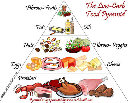 What is a good carbohydrates diet?