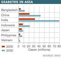 The world health organization projects that the number of diabetics in asia will exceed us when?