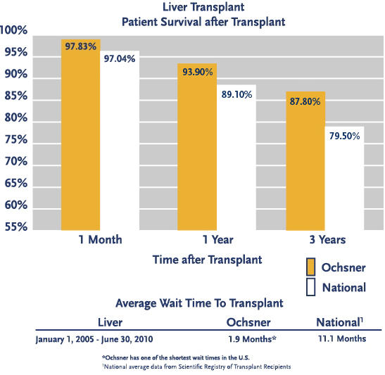 What is the life expectancy after a liver transplantation?
