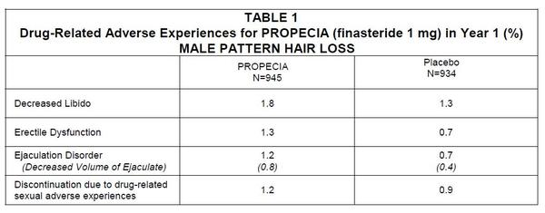 How commonly reported the sexual side effects of taking propecia (finasteride) for hair loss.. ?