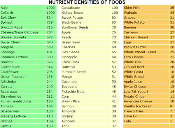 What is the definition or description of: high nutrient density foods?