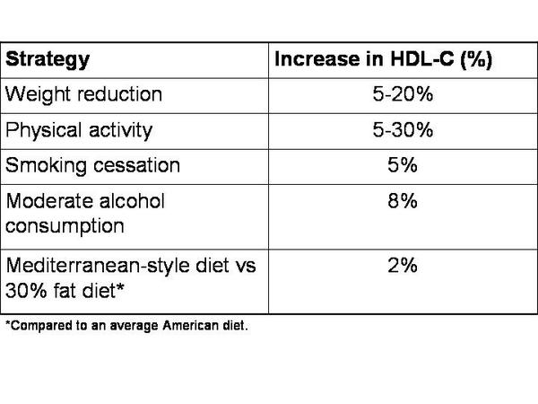 Tc: 211 (>200) but hdl: 34(<40) only. Please suggest diet to increase HDL but lower total cholesterol for the ratio to be lower than 4. Thnx?