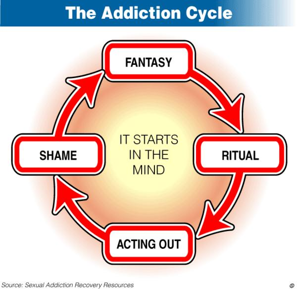 What is the definition or description of: sex addiction?