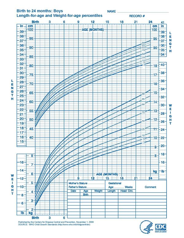 4 year old growth chart: 4 year old growth chart who growth chart training case examples