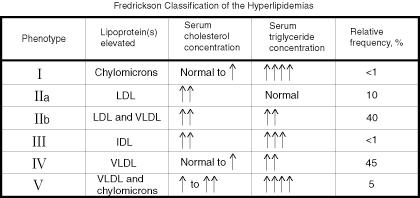 What is the definition or description of: dyslipidemia?
