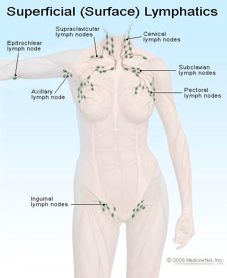 How to deal with wollen lymph nodes in groin?