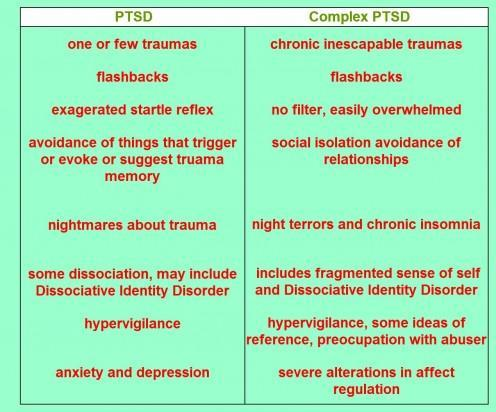 How to tell if I have post traumatic stress disorder?